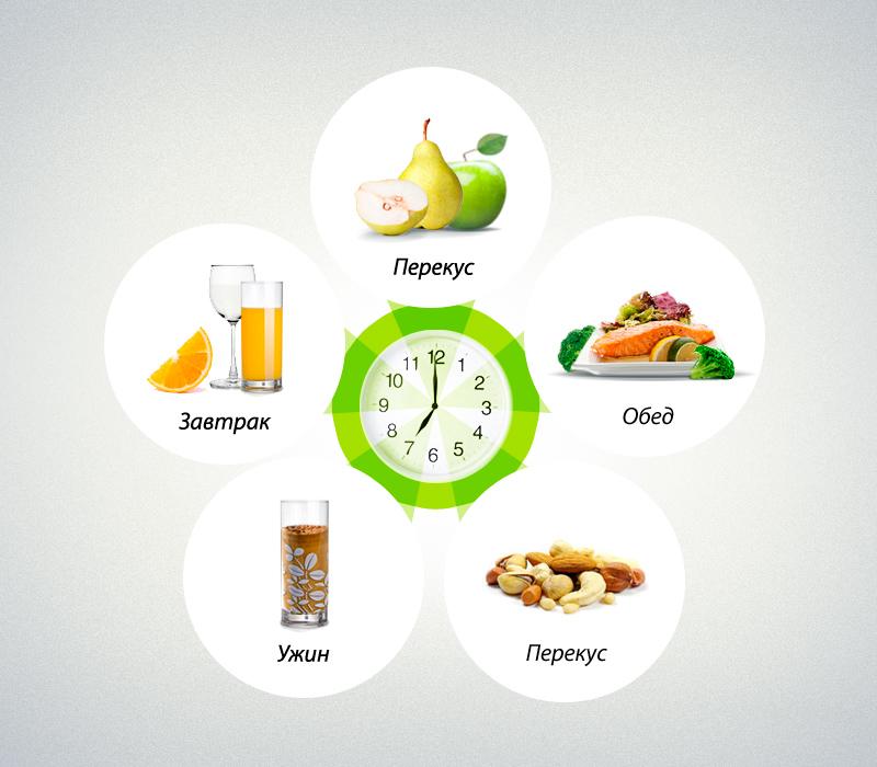 План правильного питания не для похудения
